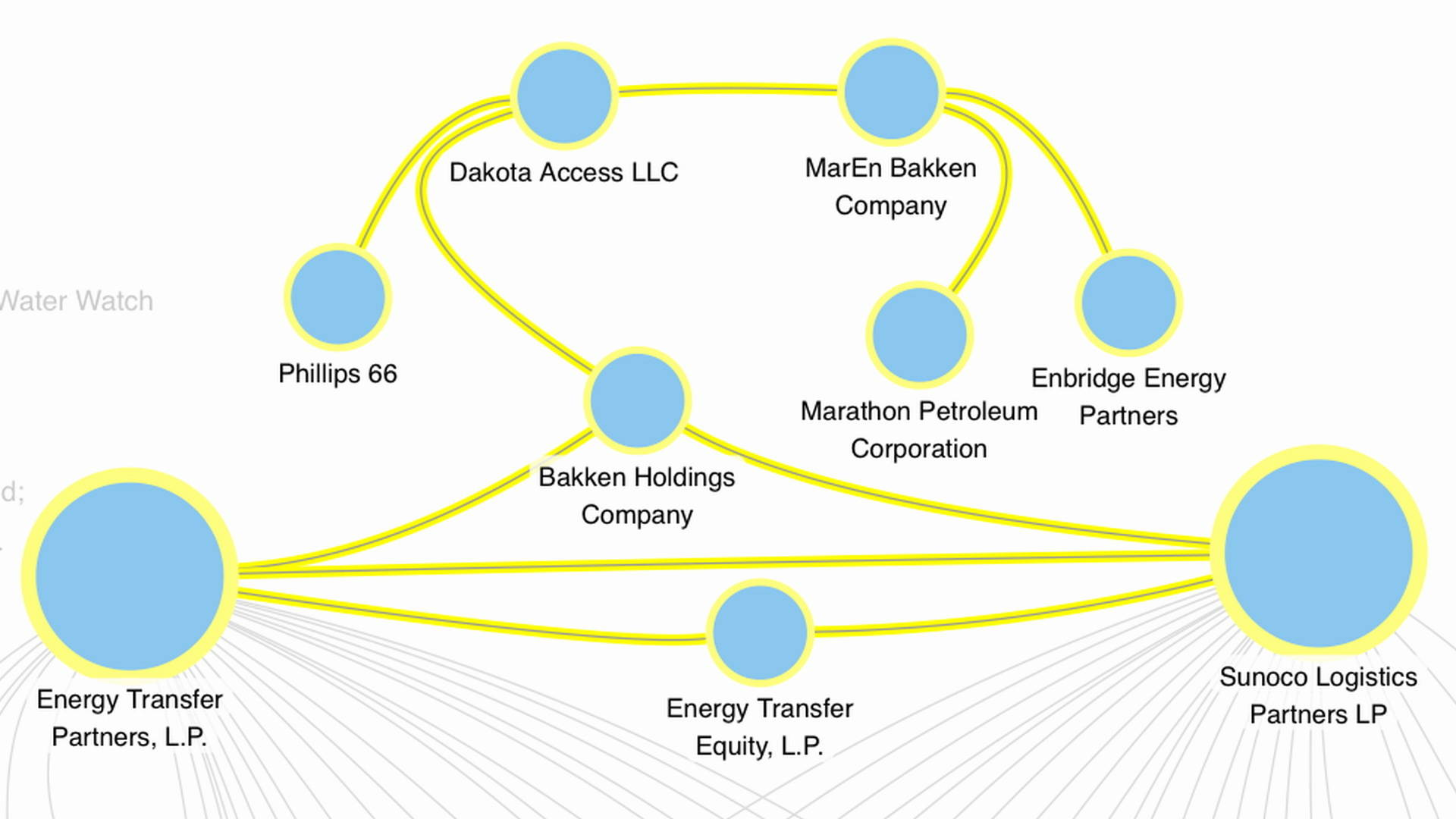 Who's Investing in the Dakota Access Pipeline? Meet the