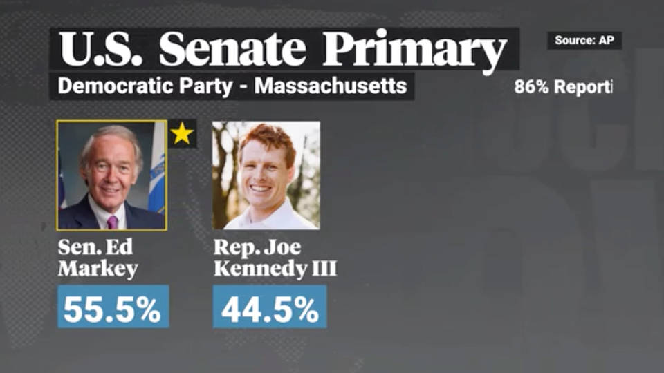 Massachusetts: Markey Hands Kennedy Historic Loss; Neal Defeats Morse
