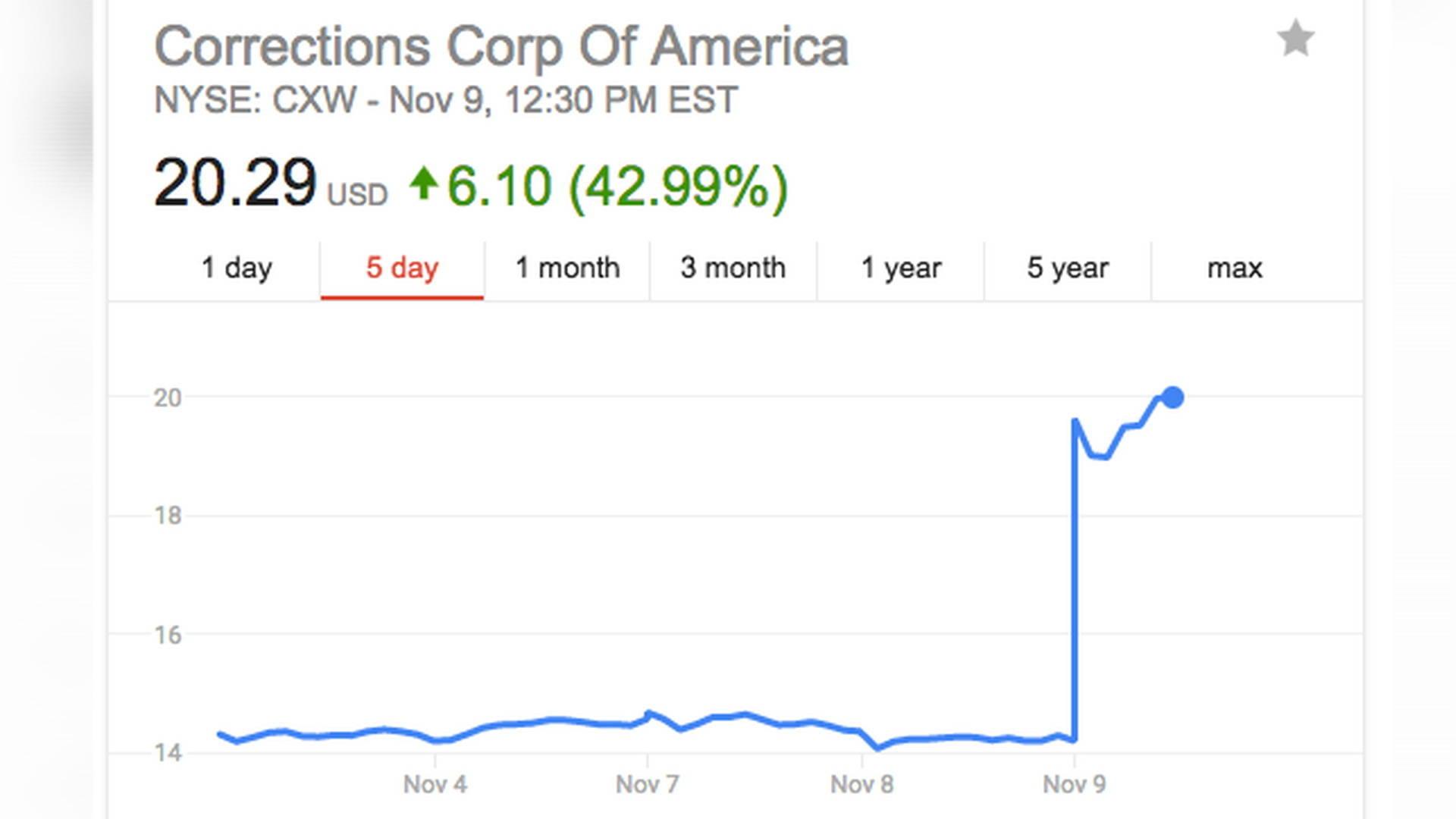 menilai semula pilihan saham syarikat swasta