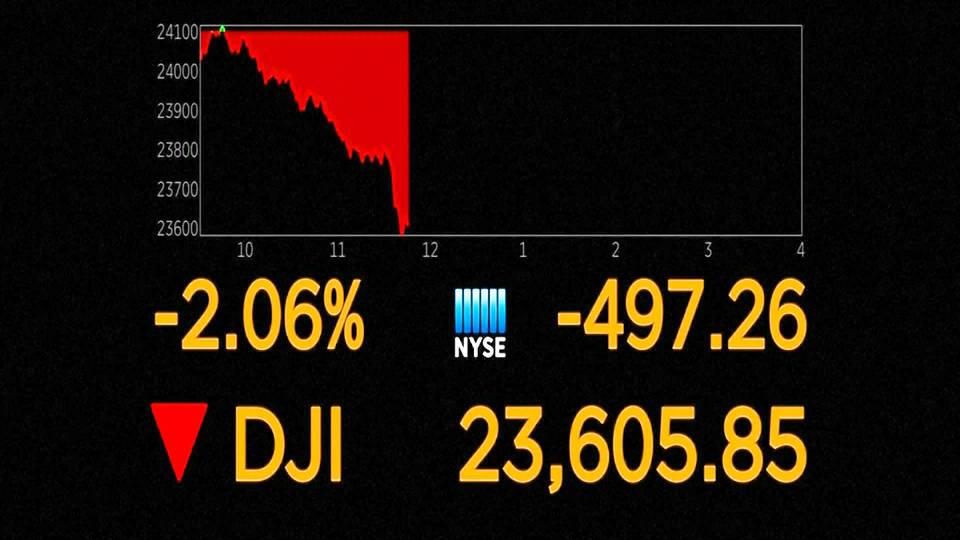 H7 dji stock price fall