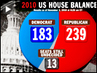 GOP Win Back House, Dems Keep Senate in 2010 Midterm Elections
